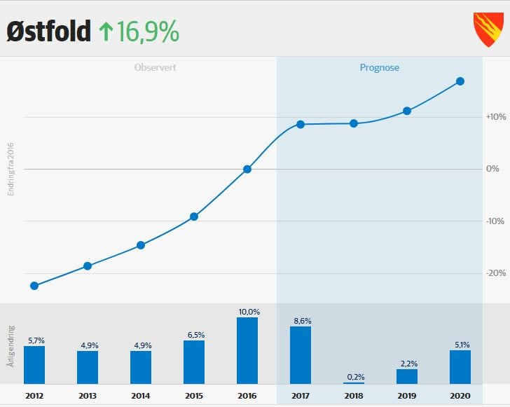 Venter kraftig boligprisvekst i Østfold